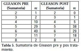 Sumatoria de Gleason pre y pos tratamiento