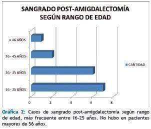 Casos de sangrado post-amigdalectomía