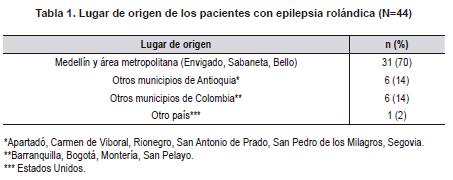 Lugar de origen de los pacientes con epilepsia rolándica
