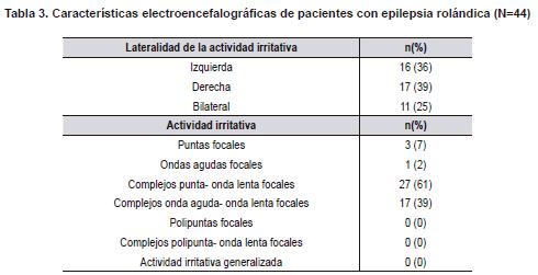 Características electroencefalográficas de pacientes con epilepsia rolándica
