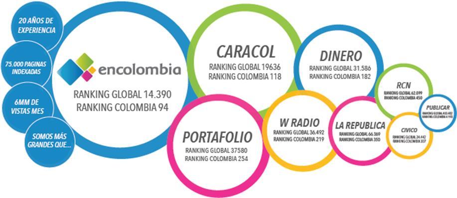 Ranking mejores medios de comunicación en Colombia