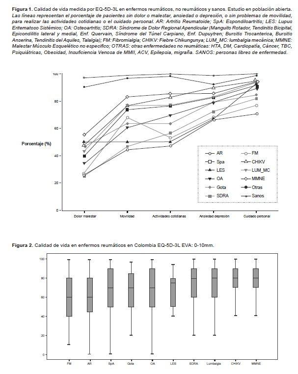 Calidad de vida evaluada por EQ-5D-3L de los Enfermos Reumáticos