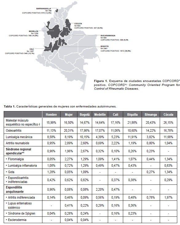 Prevalencia de las Enfermedades Reumáticas en Colombia
