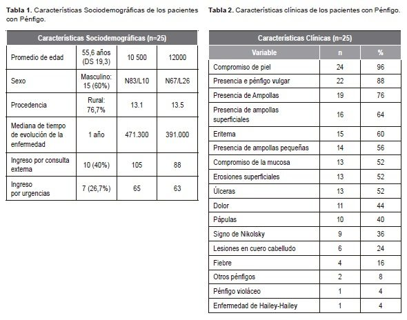 Características Clínicas de los Pacientes con Pénfigo en La Valoración Dermatológica