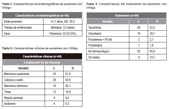Caracterización Clínica de Pacientes con Vitiligo