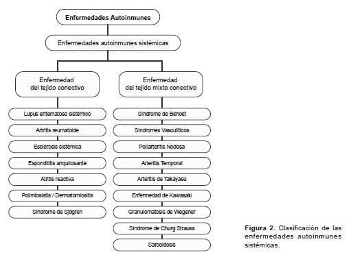 Clasificación de las enfermedades autoinmunes sistémicas
