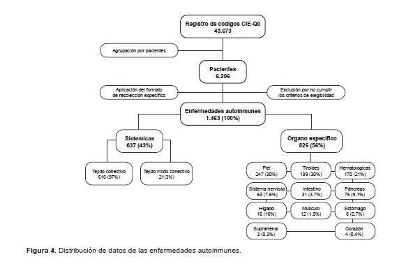 Distribución de datos de las enfermedades autoinmunes