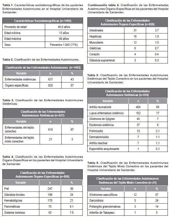 Características sociodemográficas de los pacientes Enfermedades Autoinmunes