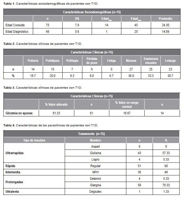 Pacientes con Diabetes Mellitus tipo 1