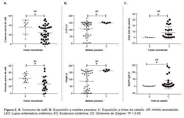 Ecología Autoinmune en Mujeres