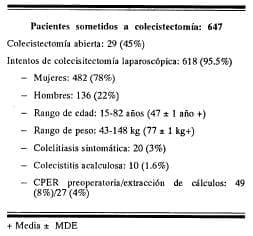 Pacientes sometidos a colecistectomía