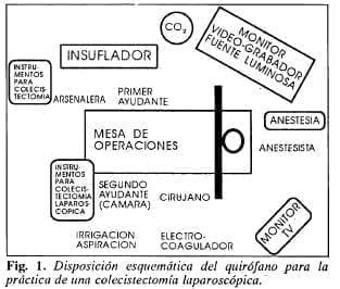 Disposición esquemática del quirófano