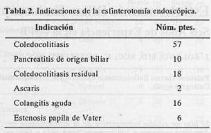 Esfinterotomía endoscópica