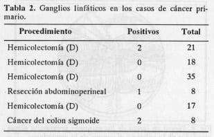 Ganglios linfáticos en los casos de cáncer primario