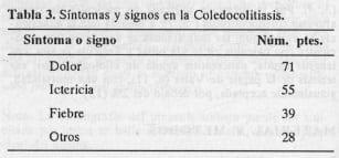 Síntomas y signos en la Coledocolitiasis