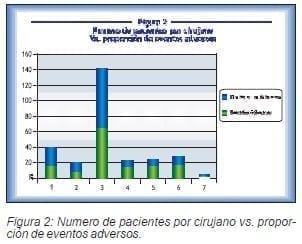 Numero de pacientes por cirujano