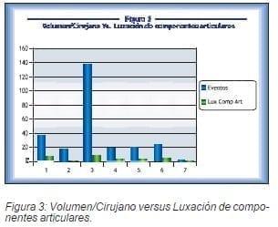 Volumen/Cirujano versus Luxación de componentesarticulares
