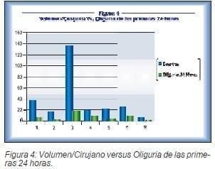 Volumen/Cirujano versus Oliguria