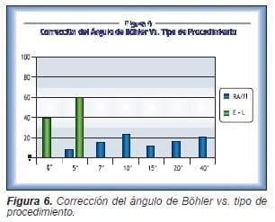 Corrección del ángulo de Böhler