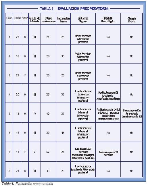 Tratamiento de la espondilolistesis lumbosacra, evaluación preoperatoria