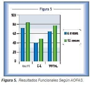 Resultados Funcionales Según AOFAS
