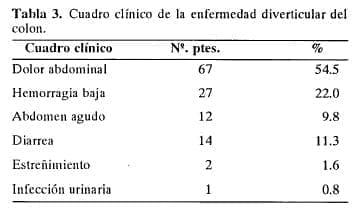 Cuadro clínico de la enfermedad diverticular del colon