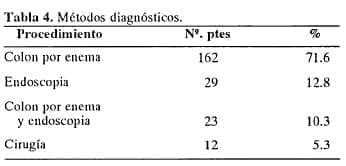Métodos diagnósticos para Enfermedad Diverticular