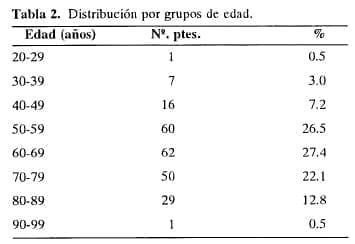 Enfermedad Diverticular por grupos de edad