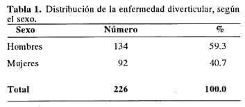 Distribución de la enfermedad diverticular, según el sexo