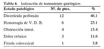 Tratamiento quirúrgico en la enfermedad diverticular