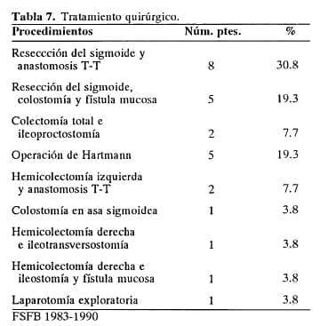 Tratamiento quirúrgico de las complicaciones inflamatorias