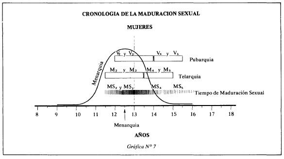 Cronología de la maduración sexual en la mujer