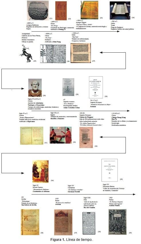 Anatomía de La Literatura Médica, Línea de tiempo