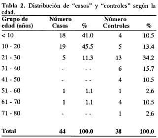 Etiología de la Apendicitis Aguda, según la edad