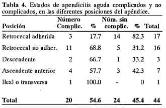 Estados de apendicitis aguda complicados