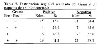 Esquema de antibioticoterapia