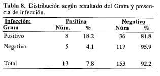 Resultado del Gram y presencia de infección en enfermedad biliar