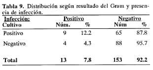 Infección en Bacteriología de la Enfermedad Biliar