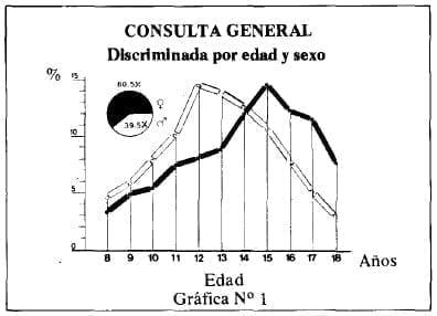 Discriminación por edad y Sexo en Epidemiologia General del Adolescente