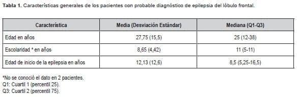 Características de pacientes con probable diagnóstico de Epilepsia del lóbulo frontal
