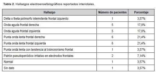 Hallazgos electroencefalográficos en diagnóstico de Epilepsia del lóbulo frontal