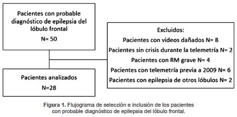 Flujograma de pacientes con probable diagnóstico de Epilepsia del lóbulo frontal
