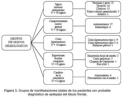 Manifestaciones ictales en diagnóstico de Epilepsia del lóbulo frontal