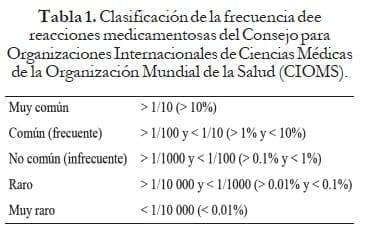 Clasificación de la frecuencia de reacciones medicamentosas