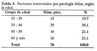 Pacientes intervenidos por patología biliar, según la edad