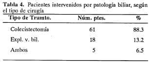 Pacientes intervenidos por patología biliar, según el tipo de cirugía