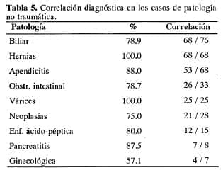 Casos de patología no traumática