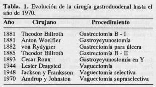 Evolución de la cirugía gastroduodenal - Úlcera Gastroduodenal