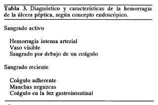 Diagnóstico y características de la hemorragiade la úlcera péptica - Úlcera Gastroduodenal
