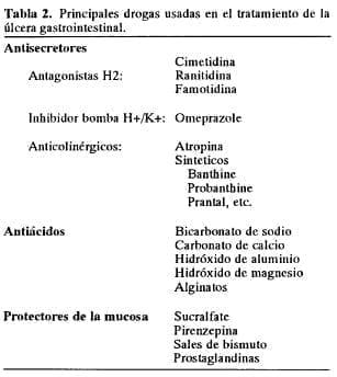 Drogas usadas en el tratamiento de laúlcera gastrointestinal - Úlcera Gastroduodenal